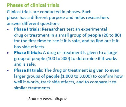 Phases of clinical trials4