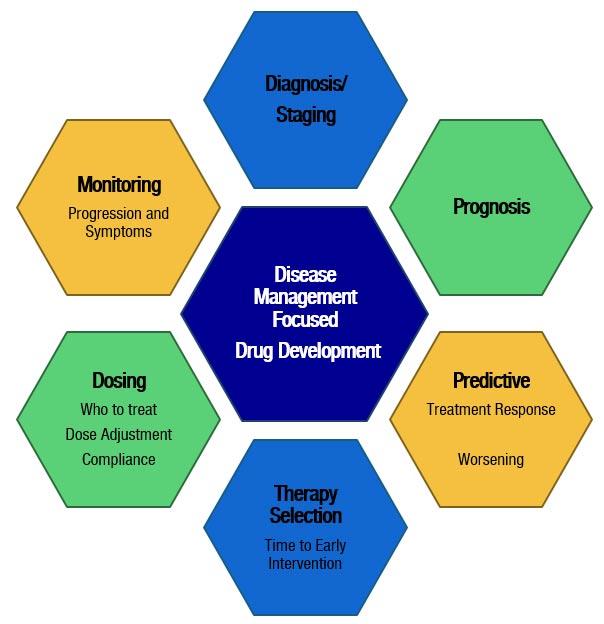 Innovenn Disease Management focused drug development